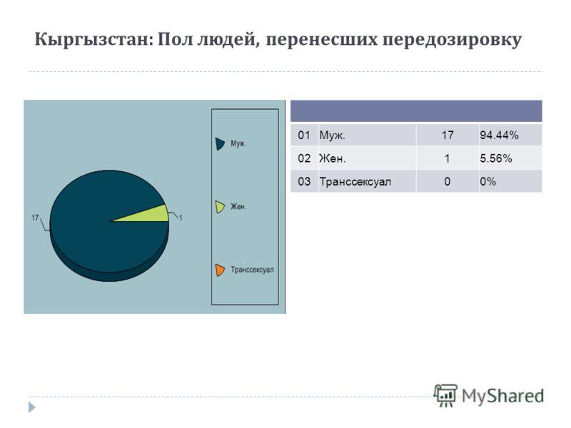 Кыргызстан : Пол людей, перенесших передозировку 01Муж.1794.44% 02Жен.15.56% 03Транссексуал00%