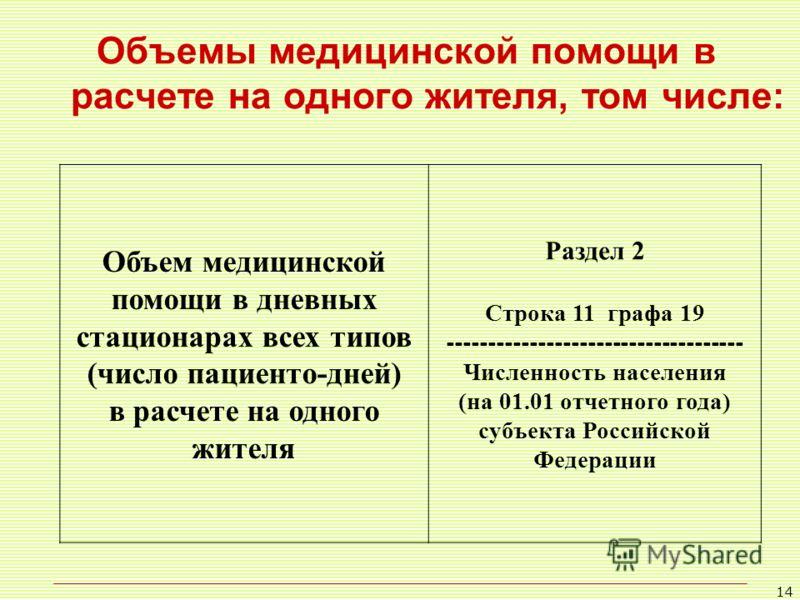 14 Объемы медицинской помощи в расчете на одного жителя, том числе: Объем медицинской помощи в дневных стационарах всех типов (число пациенто-дней) в расчете на одного жителя Раздел 2 Строка 11 графа 19 ------------------------------------ Численност