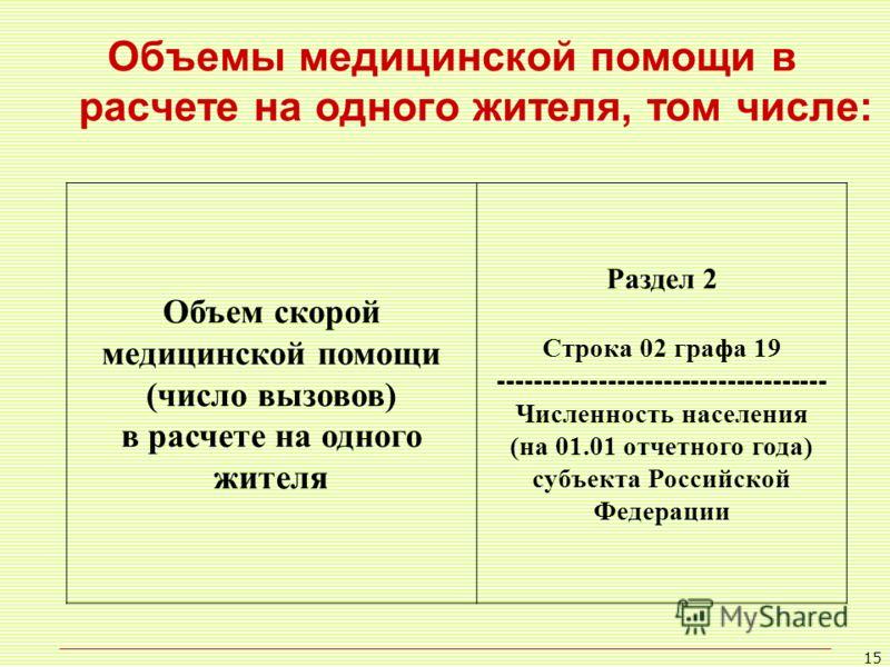 15 Объемы медицинской помощи в расчете на одного жителя, том числе: Объем скорой медицинской помощи (число вызовов) в расчете на одного жителя Раздел 2 Строка 02 графа 19 ------------------------------------ Численность населения (на 01.01 отчетного