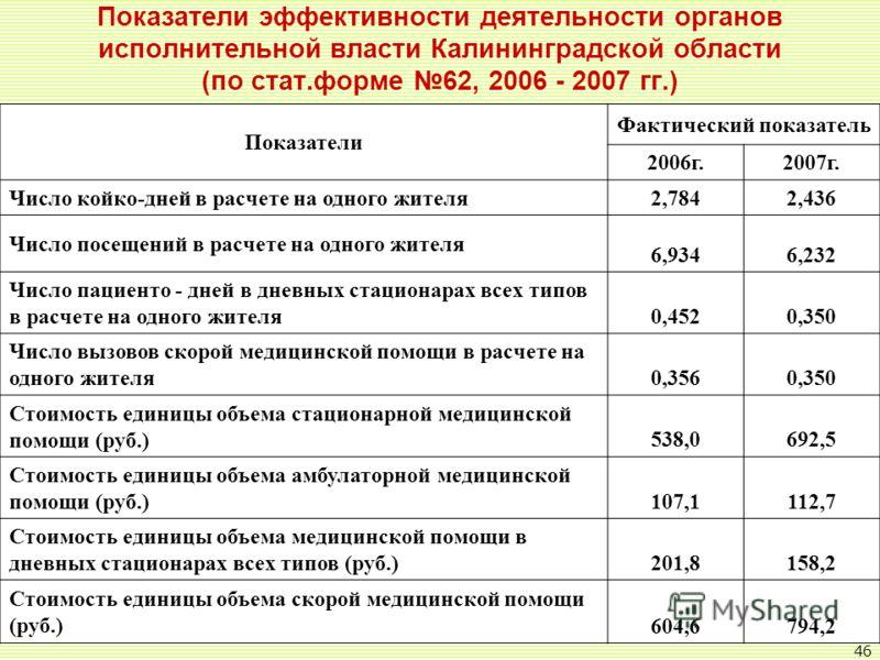 46 Показатели эффективности деятельности органов исполнительной власти Калининградской области (по стат.форме 62, 2006 - 2007 гг.) Показатели Фактический показатель 2006г.2007г. Число койко-дней в расчете на одного жителя 2,7842,436 Число посещений в