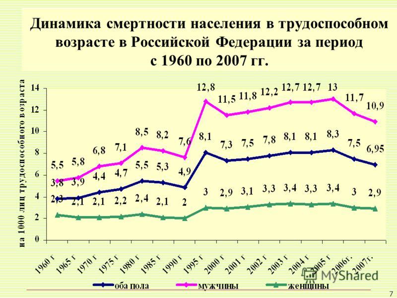 7 Динамика смертности населения в трудоспособном возрасте в Российской Федерации за период с 1960 по 2007 гг.