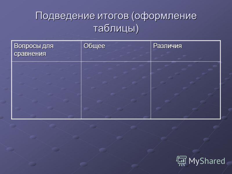 Подведение итогов (оформление таблицы) Вопросы для сравнения ОбщееРазличия