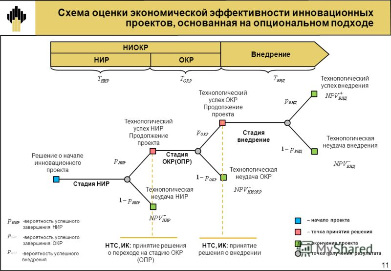 11 Стадия внедрение Схема оценки экономической эффективности инновационных проектов, основанная на опциональном подходе НИРОКР – начало проекта – точка получения результата Технологический успех НИР Продолжение проекта Технологическая неудача НИР Тех