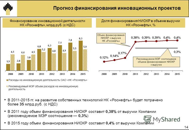 14 Прогноз финансирования инновационных проектов Финансирование инновационной деятельности НК «Роснефть», млрд.руб. (с НДС) В 2011-2015 гг. на развитие собственных технологий НК «Роснефть» будет потрачено более 35 млрд.руб. (с НДС) В 2011 году объем