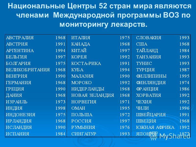 Национальные Центры 52 стран мира являются членами Международной программы ВОЗ по мониторингу лекарств.