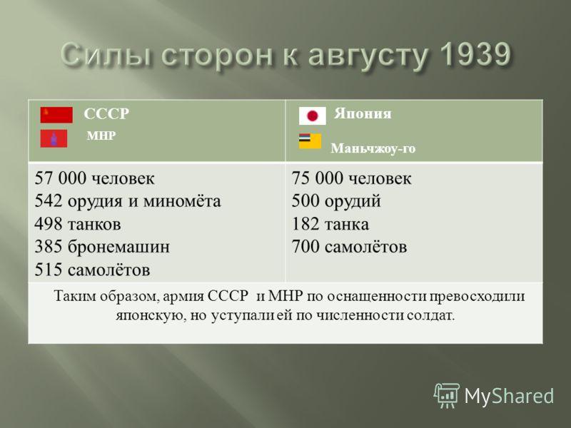 СССР МНР Япония Маньчжоу-го 57 000 человек 542 орудия и миномёта 498 танков 385 бронемашин 515 самолётов 75 000 человек 500 орудий 182 танка 700 самолётов Таким образом, армия СССР и МНР по оснащенности превосходили японскую, но уступали ей по числен