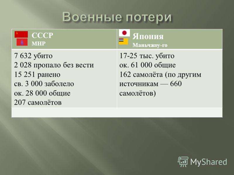 СССР МНР Япония Маньчжоу - го 7 632 убито 2 028 пропало без вести 15 251 ранено св. 3 000 заболело ок. 28 000 общие 207 самолётов 17-25 тыс. убито ок. 61 000 общие 162 самолёта ( по другим источникам 660 самолётов )