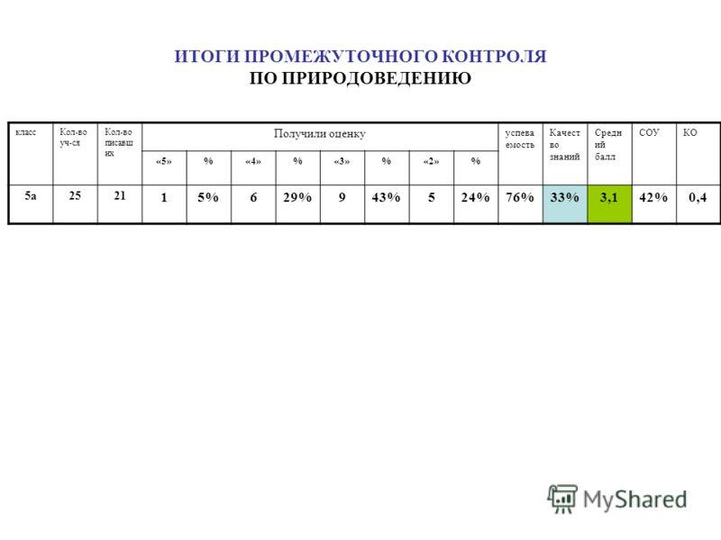 ИТОГИ ПРОМЕЖУТОЧНОГО КОНТРОЛЯ ПО ПРИРОДОВЕДЕНИЮ классКол-во уч-ся Кол-во писавш их Получили оценку успева емость Качест во знаний Средн ий балл СОУКО «5»%«4»%«3»%«2»% 5а2521 15%629%943%524%76%33%3,142%0,4