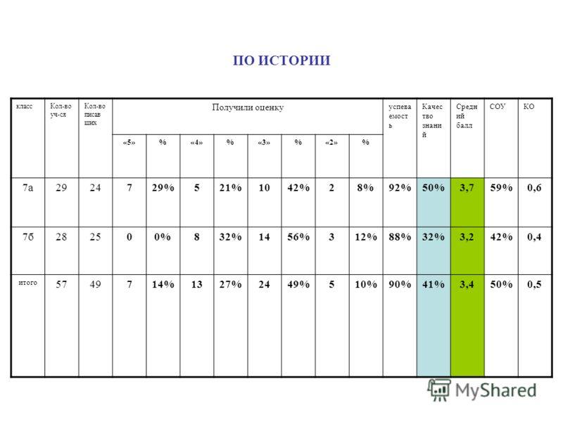 ПО ИСТОРИИ классКол-во уч-ся Кол-во писав ших Получили оценку успева емост ь Качес тво знани й Средн ий балл СОУКО «5»%«4»%«3»%«2»% 7а2924729%521%1042%28%92%50%3,759%0,6 7б282500%832%1456%312%88%32%3,242%0,4 итого 5749714%1327%2449%510%90%41%3,450%0,