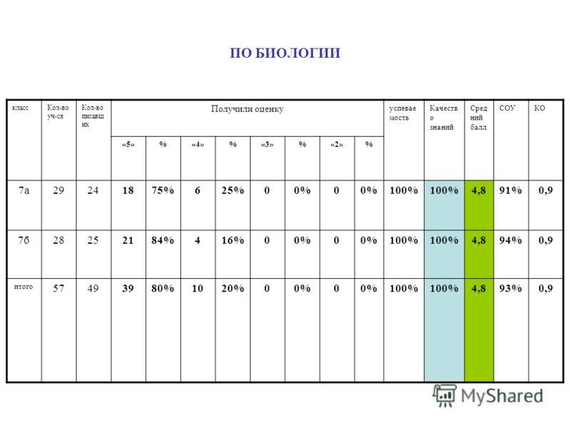ПО БИОЛОГИИ классКол-во уч-ся Кол-во писавш их Получили оценку успевае мость Качеств о знаний Сред ний балл СОУКО «5»%«4»%«3»%«2»% 7а29241875%625%00%0 100% 4,891%0,9 7б28252184%416%00%0 100% 4,894%0,9 итого 57493980%1020%00%0 100% 4,893%0,9