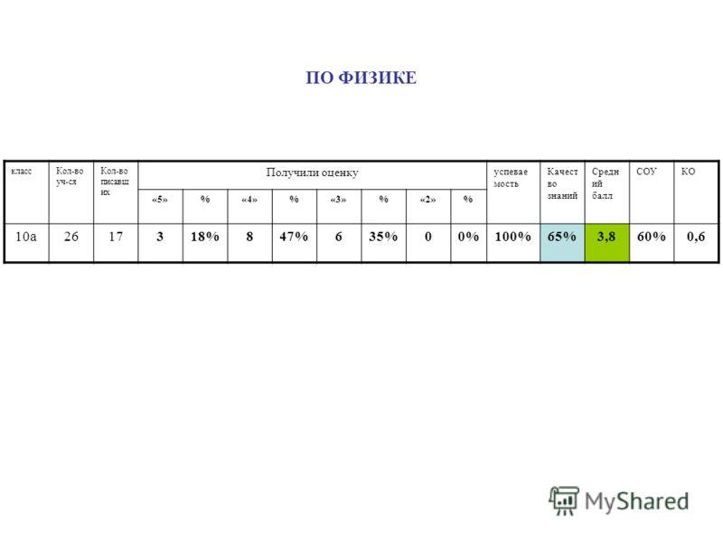 ПО ФИЗИКЕ классКол-во уч-ся Кол-во писавш их Получили оценку успевае мость Качест во знаний Средн ий балл СОУКО «5»%«4»%«3»%«2»% 10а2617318%847%635%00%100%65%3,860%0,6