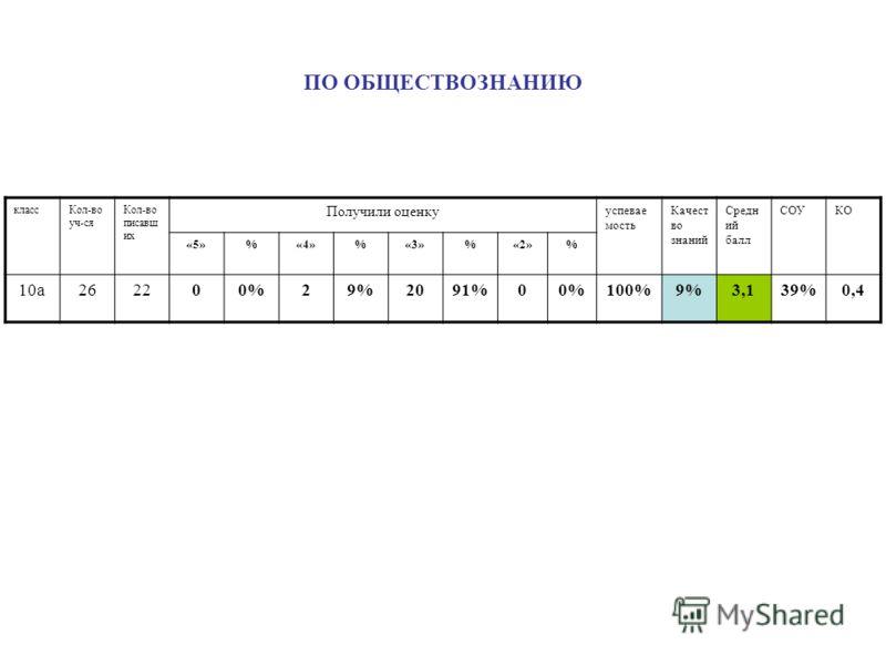 ПО ОБЩЕСТВОЗНАНИЮ классКол-во уч-ся Кол-во писавш их Получили оценку успевае мость Качест во знаний Средн ий балл СОУКО «5»%«4»%«3»%«2»% 10а262200%29%2091%00%100%9%3,139%0,4