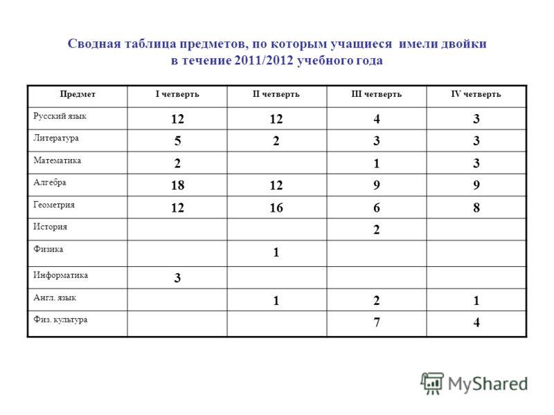 Сводная таблица предметов, по которым учащиеся имели двойки в течение 2011/2012 учебного года ПредметI четвертьII четвертьIII четвертьIV четверть Русский язык 12 43 Литература 5233 Математика 213 Алгебра 181299 Геометрия 121668 История 2 Физика 1 Инф