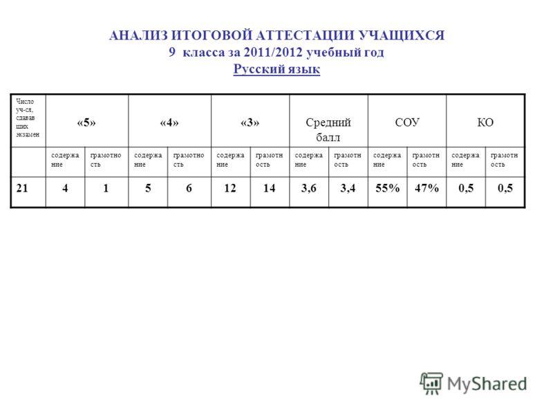 АНАЛИЗ ИТОГОВОЙ АТТЕСТАЦИИ УЧАЩИХСЯ 9 класса за 2011/2012 учебный год Русский язык Число уч-ся, сдавав ших экзамен «5»«4»«3»Средний балл СОУКО содержа ние грамотно сть содержа ние грамотно сть содержа ние грамотн ость содержа ние грамотн ость содержа