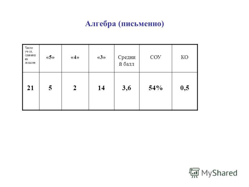 Алгебра (письменно) Число уч-ся, сдававш их экзамен «5»«4»«3»Средни й балл СОУКО 2152143,654%0,5