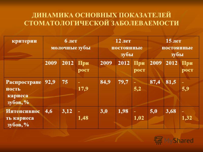 ДИНАМИКА ОСНОВНЫХ ПОКАЗАТЕЛЕЙ СТОМАТОЛОГИЧЕСКОЙ ЗАБОЛЕВАЕМОСТИ критерии6 лет молочные зубы 12 лет постоянные зубы 15 лет постоянные зубы 20092012При рост 20092012При рост 20092012При рост Распростране ность кариеса зубов, % 92,975- 17,9 84,979,7- 5,2
