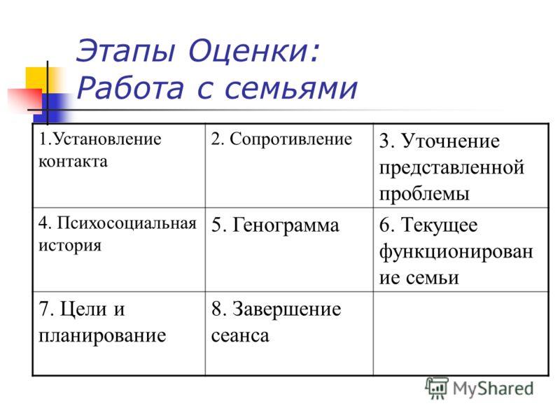 Этапы Оценки: Работа с семьями 1.Установление контакта 2. Сопротивление 3. Уточнение представленной проблемы 4. Психосоциальная история 5. Генограмма6. Текущее функционирован ие семьи 7. Цели и планирование 8. Завершение сеанса