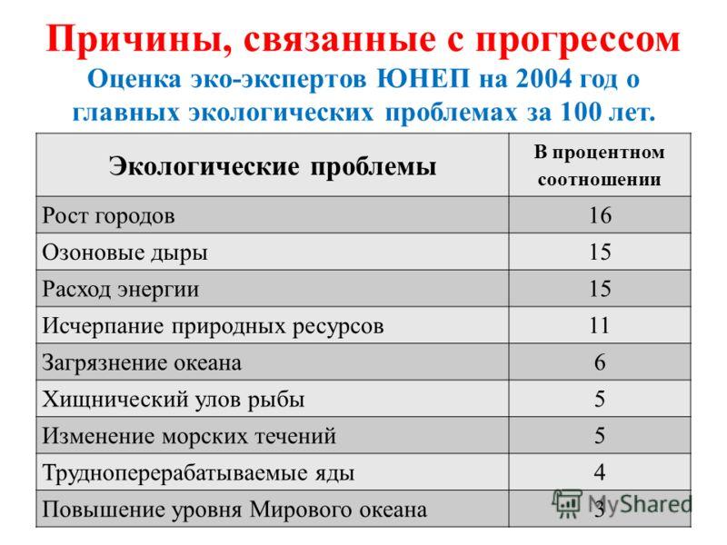 Причины, связанные с прогрессом Оценка эко-экспертов ЮНЕП на 2004 год о главных экологических проблемах за 100 лет. Экологические проблемы В процентном соотношении Рост городов16 Озоновые дыры15 Расход энергии15 Исчерпание природных ресурсов11 Загряз