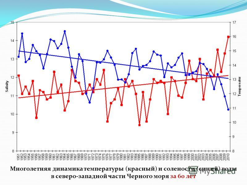 Многолетняя динамика температуры (красный) и солености (синий) воды в северо-западной части Черного моря за 60 лет