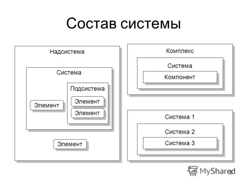 5 Состав системы Надсистема Система Подсистема Элемент Комплекс Система Компонент Система 1 Система 2 Система 3