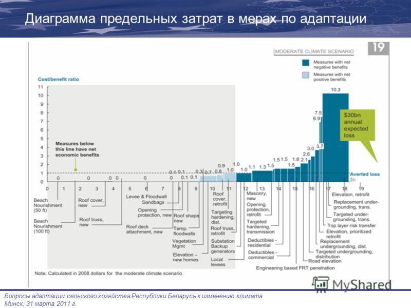 Вопросы адаптации сельского хозяйства Республики Беларусь к изменению климата Минск, 31 марта 2011 г. Диаграмма предельных затрат в мерах по адаптации