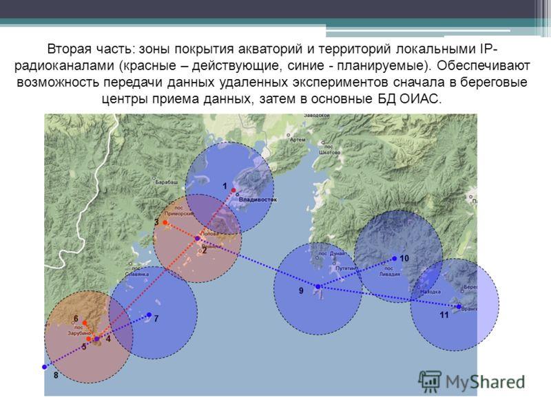 Вторая часть: зоны покрытия акваторий и территорий локальными IP- радиоканалами (красные – действующие, синие - планируемые). Обеспечивают возможность передачи данных удаленных экспериментов сначала в береговые центры приема данных, затем в основные