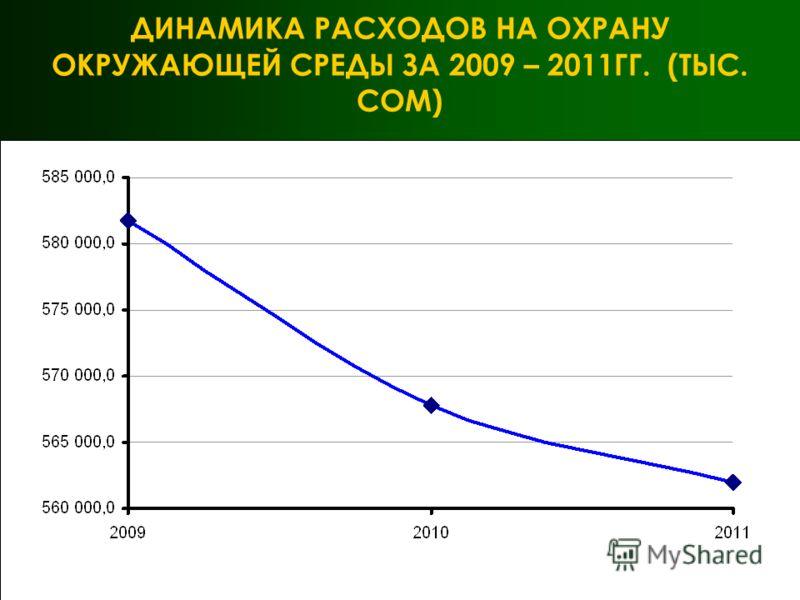 ДИНАМИКА РАСХОДОВ НА ОХРАНУ ОКРУЖАЮЩЕЙ СРЕДЫ ЗА 2009 – 2011ГГ. (ТЫС. СОМ)