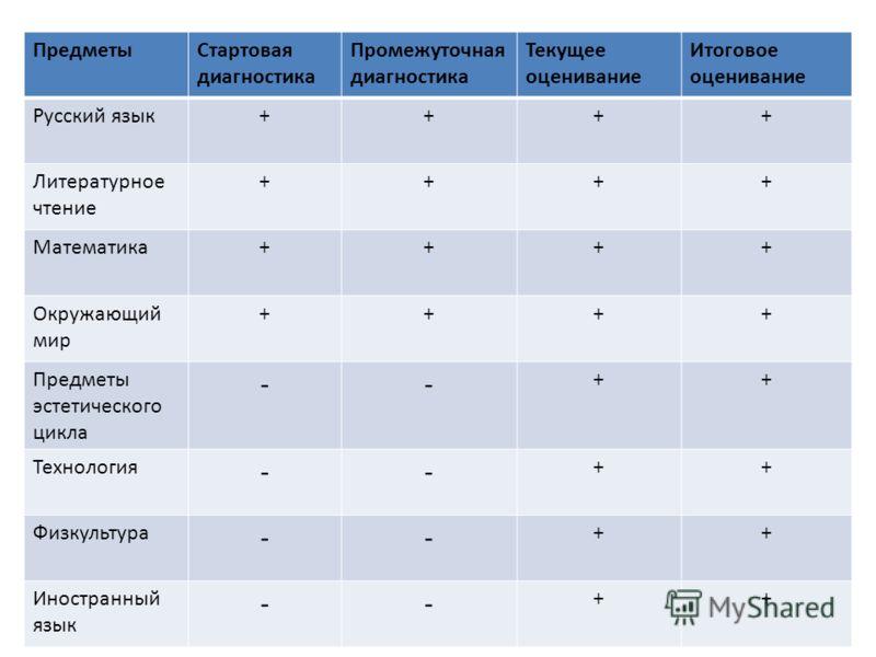 ПредметыСтартовая диагностика Промежуточная диагностика Текущее оценивание Итоговое оценивание Русский язык++++ Литературное чтение ++++ Математика++++ Окружающий мир ++++ Предметы эстетического цикла -- ++ Технология -- ++ Физкультура -- ++ Иностран