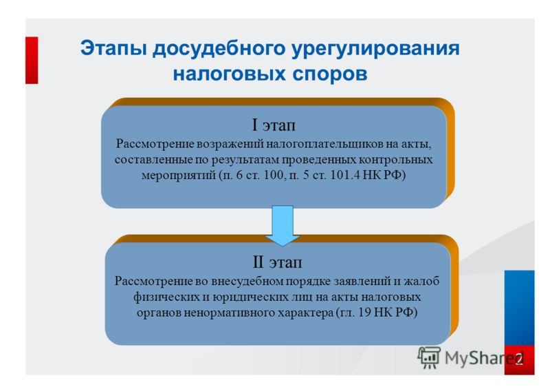 Этапы досудебного урегулирования налоговых споров 2 I этап Рассмотрение возражений налогоплательщиков на акты, составленные по результатам проведенных контрольных мероприятий (п. 6 ст. 100, п. 5 ст. 101.4 НК РФ) II этап Рассмотрение во внесудебном по