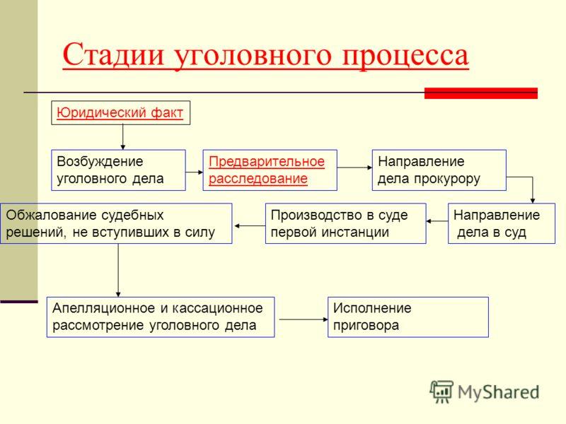 Презентация на тему Уголовный процесс Урок права для классов  8 Стадии уголовного процесса