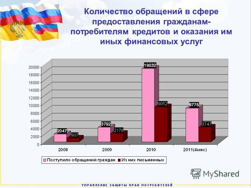 Количество обращений в сфере предоставления гражданам- потребителям кредитов и оказания им иных финансовых услуг