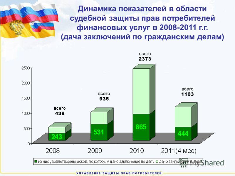Динамика показателей в области судебной защиты прав потребителей финансовых услуг в 2008-2011 г.г. (дача заключений по гражданским делам) всего 438 всего 935 всего 2373 всего 1103