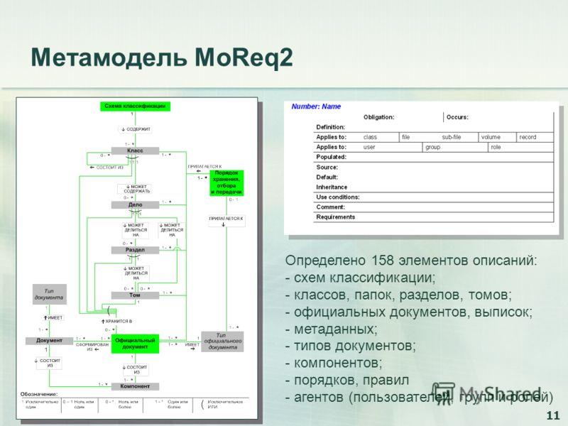 11 Метамодель MoReq2 Определено 158 элементов описаний: - схем классификации; - классов, папок, разделов, томов; - официальных документов, выписок; - метаданных; - типов документов; - компонентов; - порядков, правил - агентов (пользователей, групп и