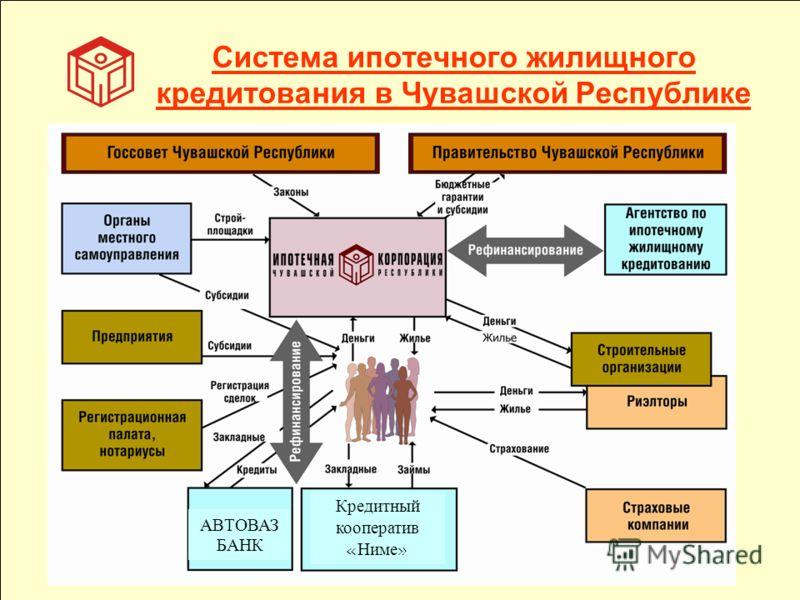 Система ипотечного жилищного кредитования в Чувашской Республике АВТОВАЗ БАНК Кредитный кооператив «Ниме»