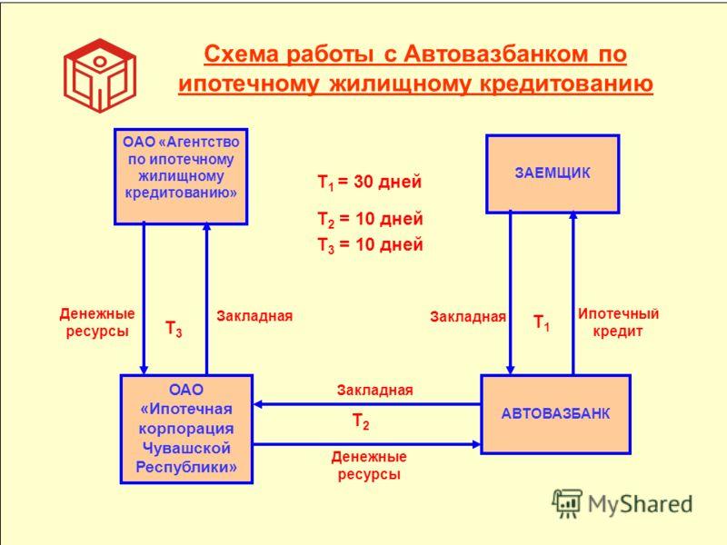 Схема работы с Автовазбанком