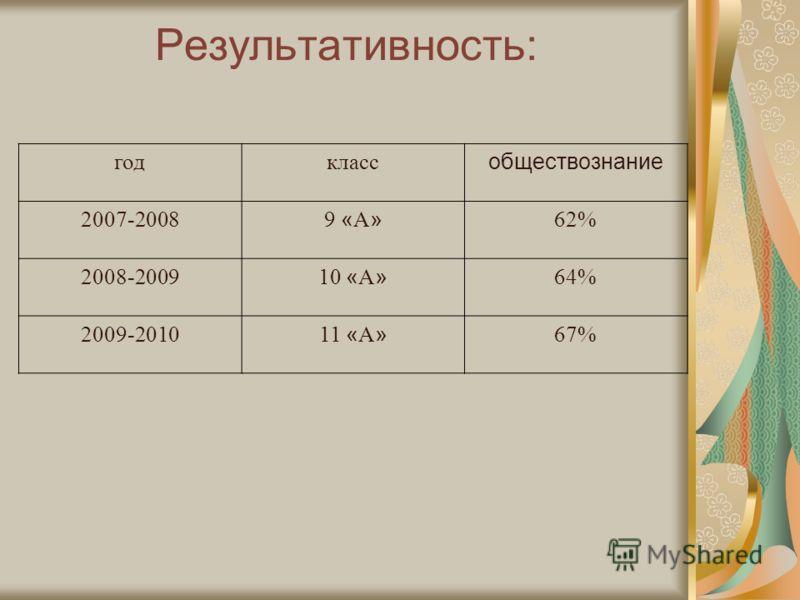 Результативность: годкласс обществознание 2007-2008 9 « А » 62%62% 2008-2009 10 « А » 64% 2009-2010 11 « А » 67%