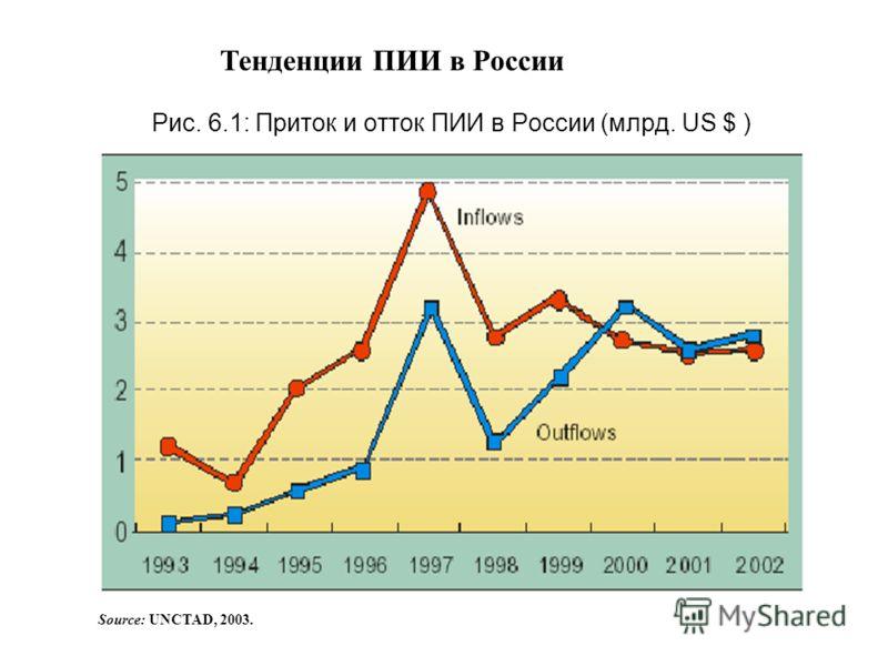 Рис. 6.1: Приток и отток ПИИ в России (млрд. US $ ) Source: UNCTAD, 2003. Тенденции ПИИ в России