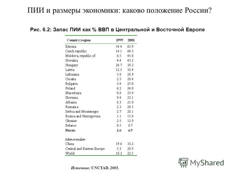 Рис. 6.2: Запас ПИИ как % ВВП в Центральной и Восточной Европе Источник: UNCTAD, 2003. ПИИ и размеры экономики: каково положение России?
