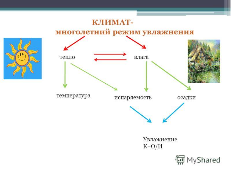 КЛИМАТ- многолетний режим увлажнения влага тепло температура испаряемостьосадки Увлажнение К=О/И