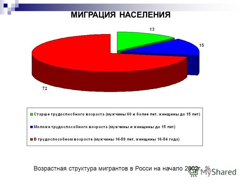 МИГРАЦИЯ НАСЕЛЕНИЯ Возрастная структура мигрантов в Росси на начало 2002г.,%