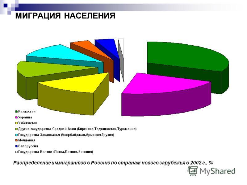 МИГРАЦИЯ НАСЕЛЕНИЯ Распределение иммигрантов в Россию по странам нового зарубежья в 2002 г., %