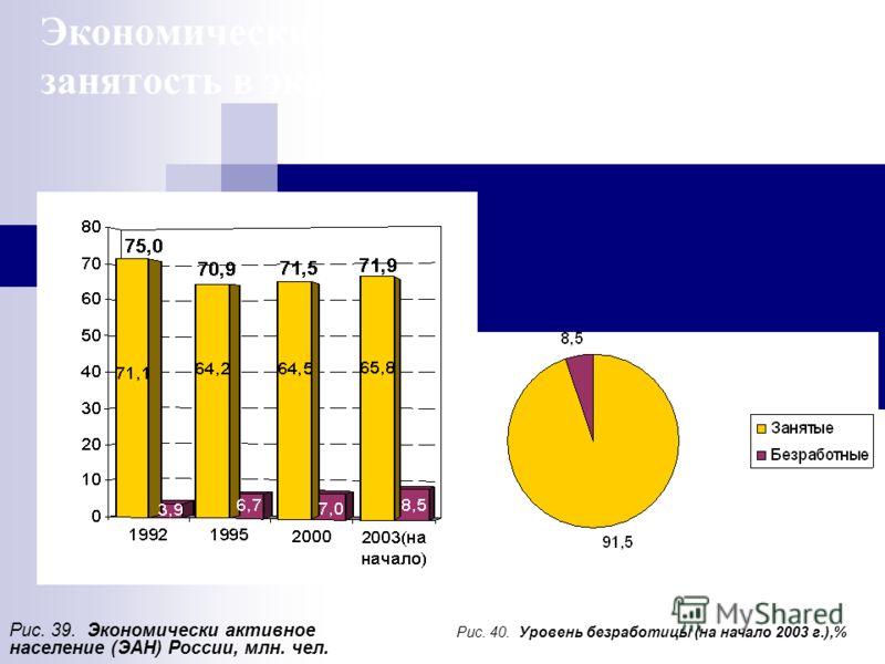 Экономически активное население и занятость в экономике Рис. 39. Экономически активное население (ЭАН) России, млн. чел. Рис. 40. Уровень безработицы (на начало 2003 г.),%
