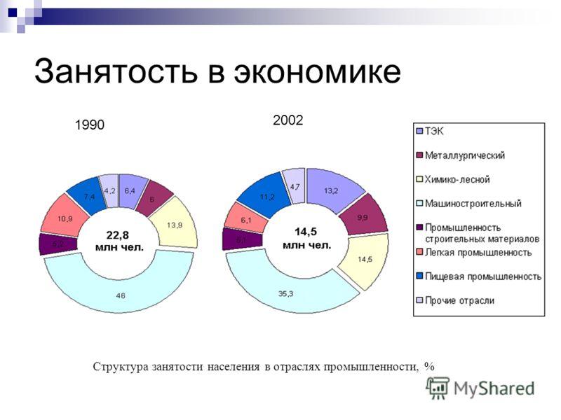 Занятость в экономике Структура занятости населения в отраслях промышленности, % 1990 2002