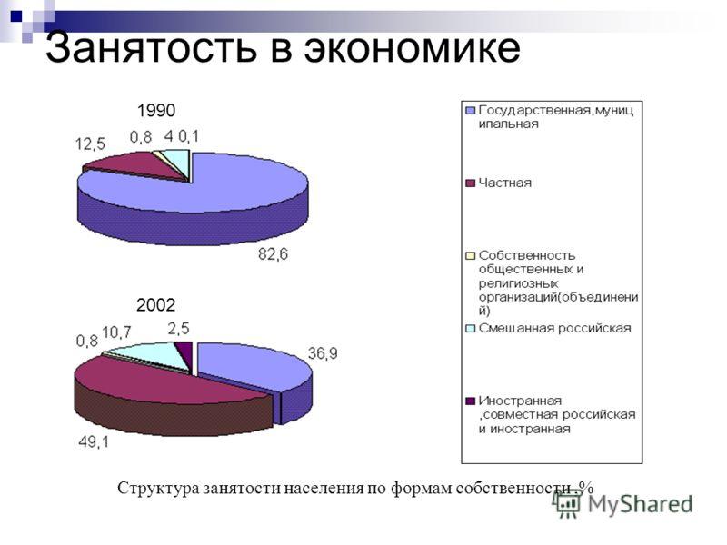 Занятость в экономике Структура занятости населения по формам собственности,% 1990 2002