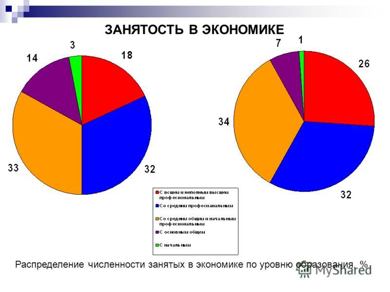 ЗАНЯТОСТЬ В ЭКОНОМИКЕ Распределение численности занятых в экономике по уровню образования, %