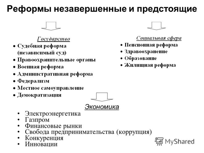 Реформы незавершенные и предстоящие Экономика Электроэнергетика Газпром Финансовые рынки Свобода предпринимательства (коррупция) Конкуренция Инновации