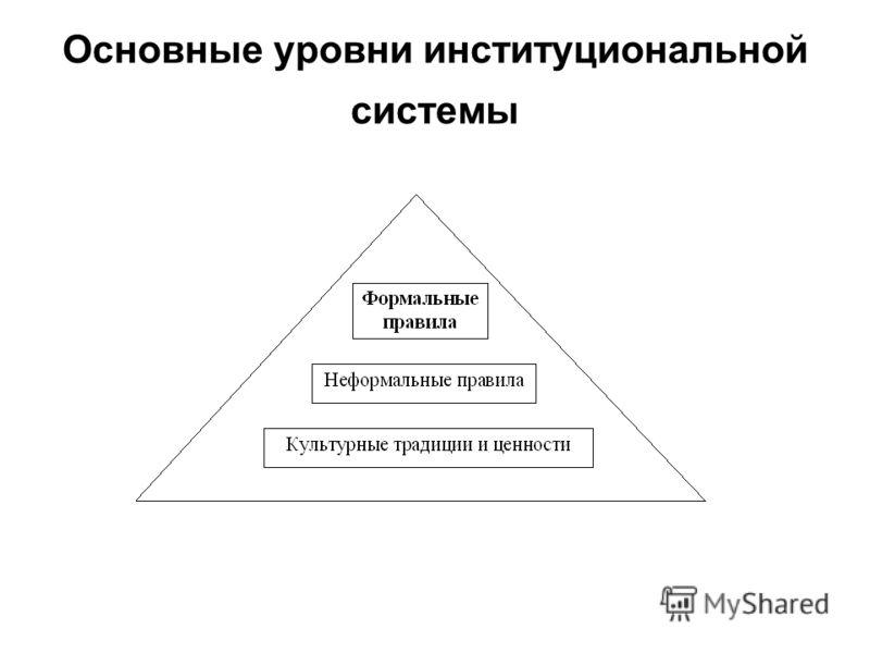 Основные уровни институциональной системы