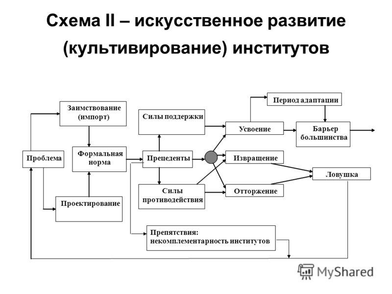 Схема II – искусственное развитие (культивирование) институтов Проблема Прецеденты Силы поддержки Проектирование Заимствование (импорт) Формальная норма Усвоение Извращение Силы противодействия Отторжение Период адаптации Барьер большинства Препятств