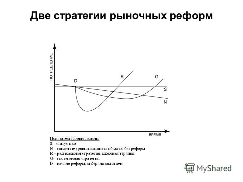 Две стратегии рыночных реформ