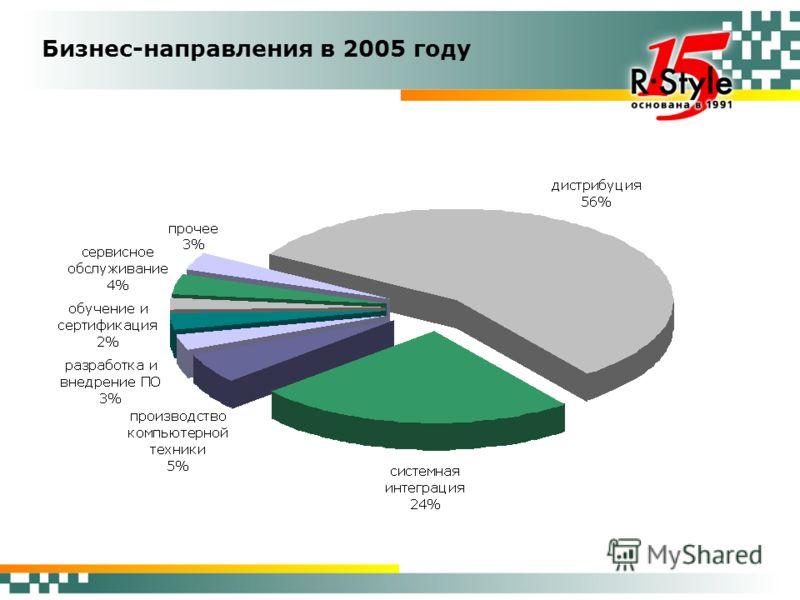 Бизнес-направления в 2005 году